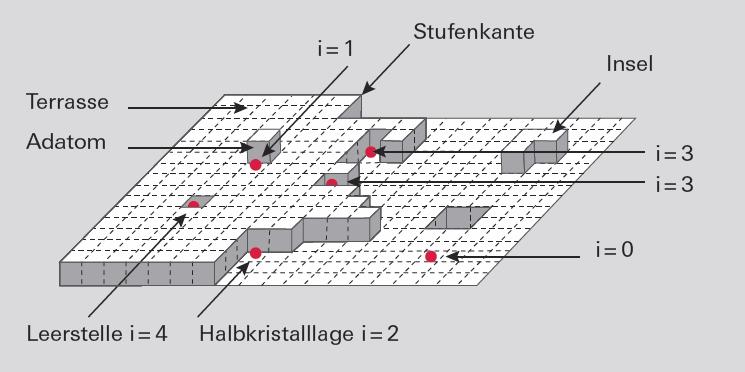Oberflächenlagen
